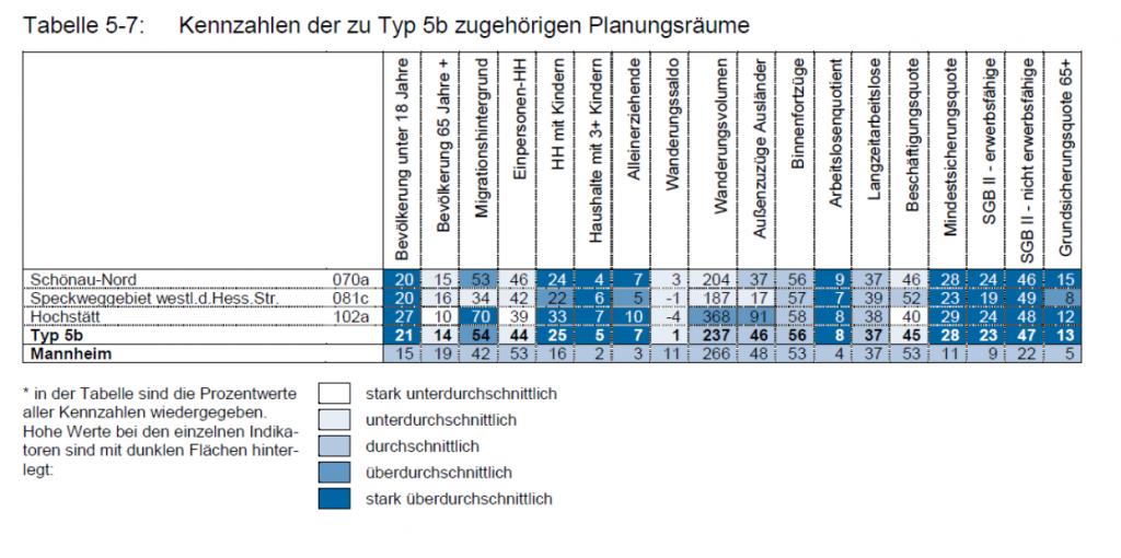 Die Tabelle (S. 86) zeigt die betroffenen Stadtteile und die Prozentwerte der 18 Kennzahlen