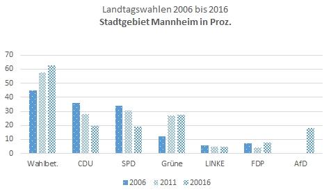 Grafik 1 Landtagswahl 2016 - DIE LINKE