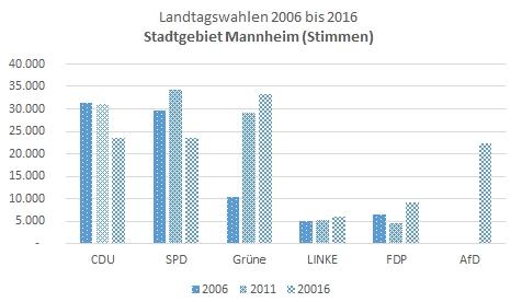 Grafik 2 Landtagswahl 2016 - DIE LINKE