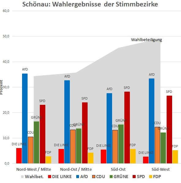 Wahlergebnisse Schönau