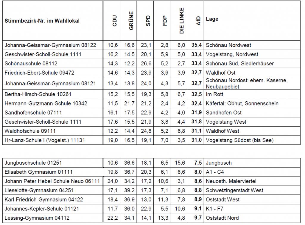 Tabelle 1: Die stärksten und die schwächsten AfD-Stimmbezirke