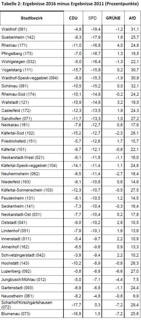 Tabelle 2: Ergebnisse 2016 minus Ergebnisse 2011 (Prozentpunkte)