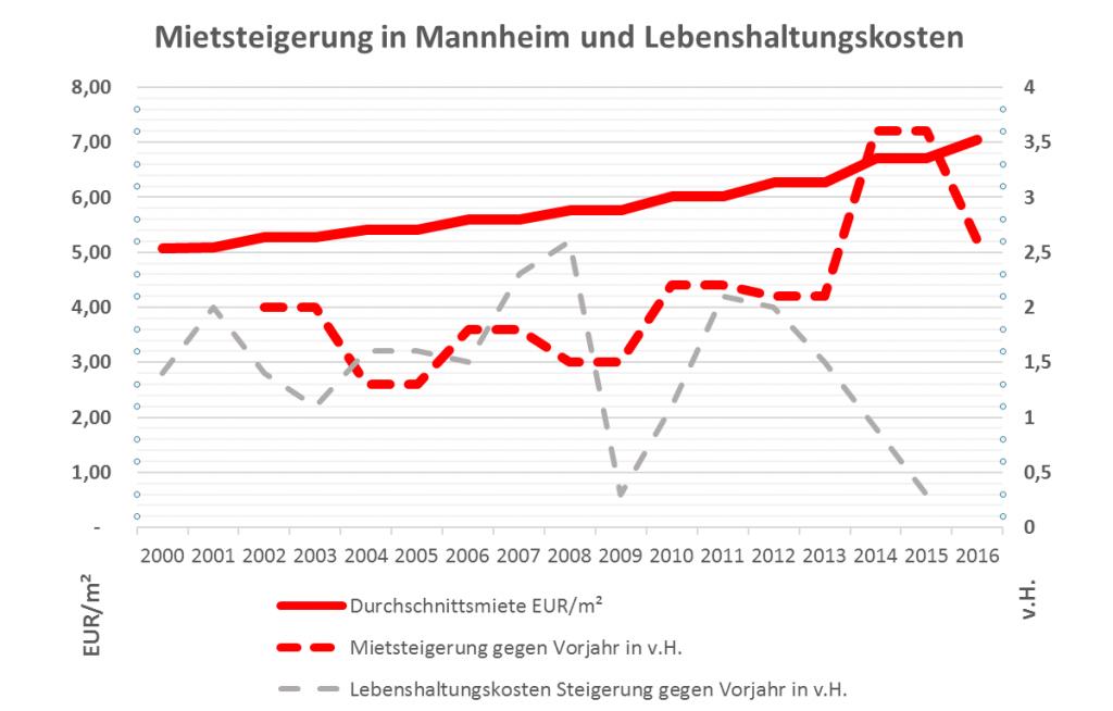 Mannheimer Mietspiegel 2016 - Mit 5,2% geringerer Anstieg als vor zwei Jahren – weit über Anstieg der Lebenshaltungskosten