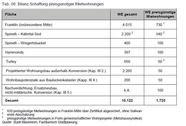 Wohnungspolitische Strategie der Stadt Mannheim vor einer Neuausrichtung?