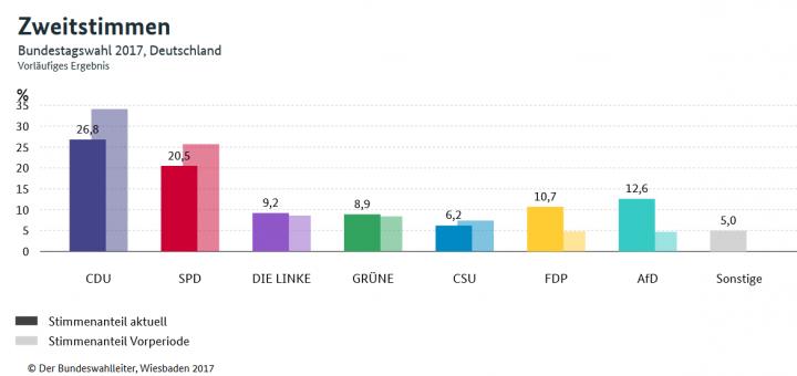 Wahlerfolg der AfD in der Analyse – aber was machen eigentlich die anderen Nazis?