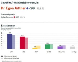 Ein offenes Wort zum Thema Erststimme bei der Bundestagswahl am 24. September