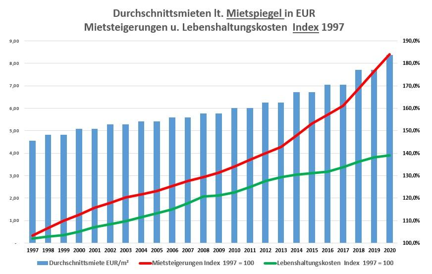 Runder Tisch für mehr bezahlbaren Wohnraum  Austausch über die Wohnsituation in Mannheim