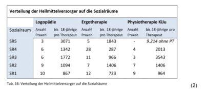 Kinderarztpraxen in Mannheim: Im Durchschnitt genug – aber die Verteilung?!