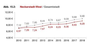 Entwicklung der Mieten in Mannheim und MA-Neckarstadt